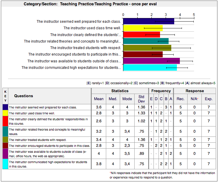 evaluation report example